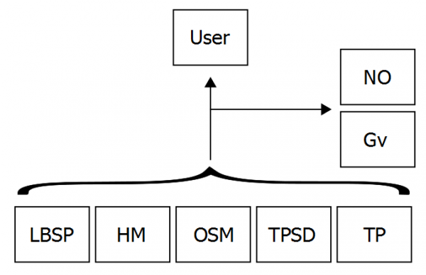 Figure 2: Overview of entities potentially learning a user's location data (user is not data controller).